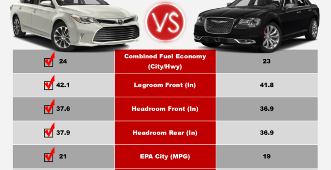 Avalon Vs Chrysler 300